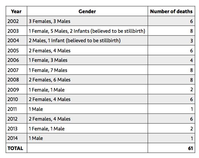 gender-of-dp-deaths