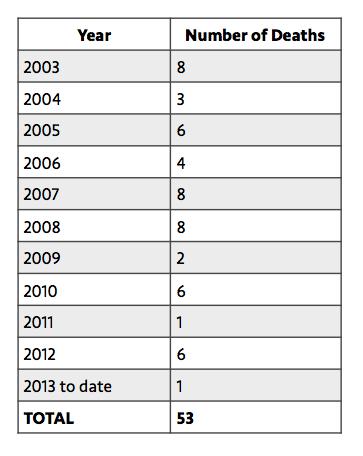 jg-number-of-deaths