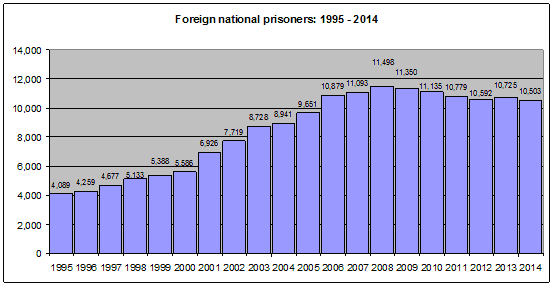Foreign national prisoners 2014