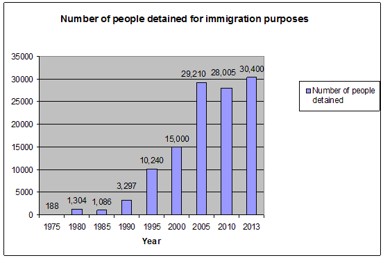 number of people detained for immigration purposes 1975-2013
